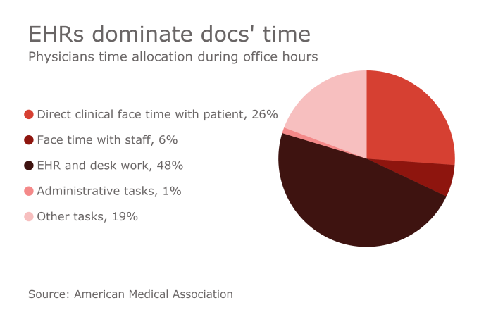 ehrs-dominate